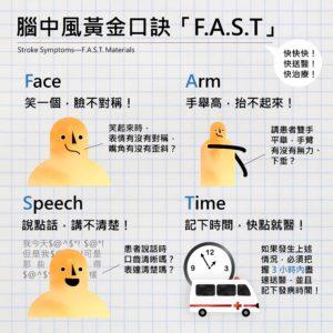 中風時黃金口訣「F.A.S.T」的圖文